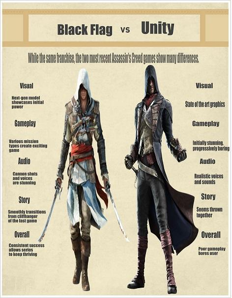 The Chant : Assassin's Creed: Unity suffers from same ...