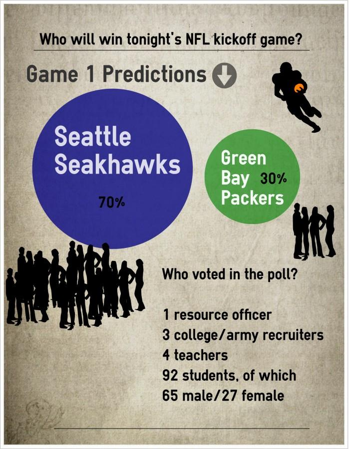 Sam Fulkerson polled 100 people on campus to find out how North Cobb feels about Green Bay's chances versus Super Bowl champ Seattle.