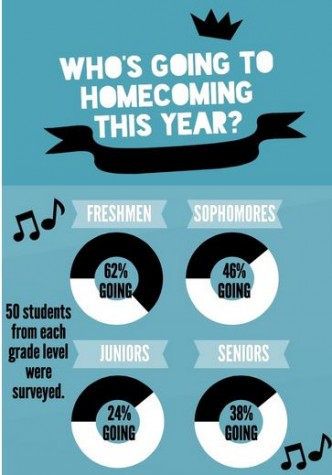 Who will attend Homecoming dance 2k14?