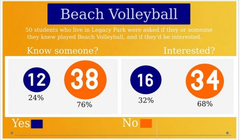 This poll of students who live in Legacy Park suggests an inaccuracies in who actually wanted this volleyball court.