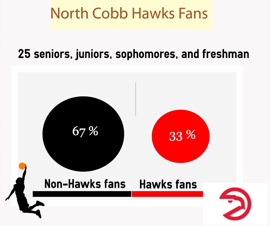 A surprising number of students who attend our Atlanta metro area school subscribe to other basketball fandoms.
