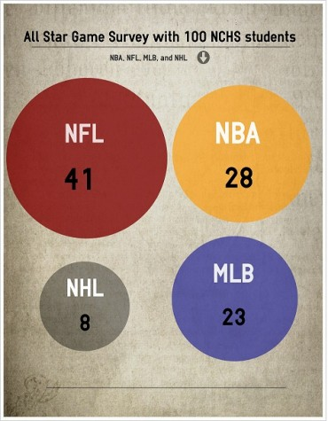 Which All-Star game would students prefer to watch? [infographic]