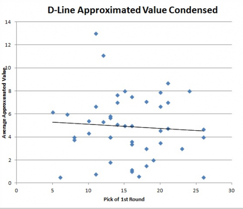 D-Line value condensed png