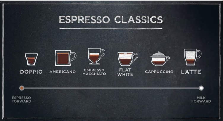 The spectrum of espresso drink options at Starbucks shows the Flat White's relationship to other beverages.
