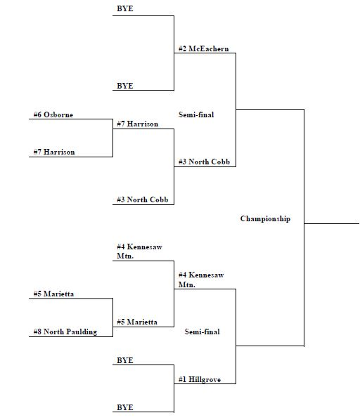 For those keeping track, this is an updated bracket.
