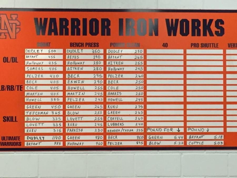A board which shows the strongest players in each lift hangs in the weight room.