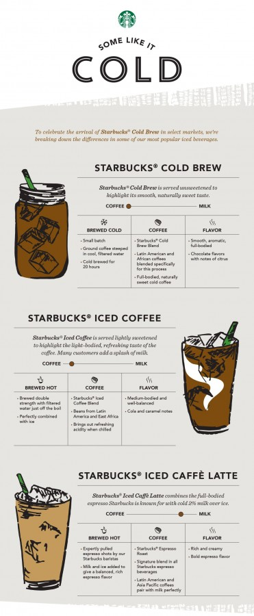 starbucks_coffee_infographic_032715_3_1