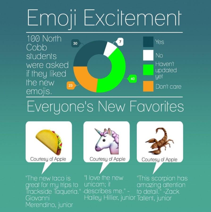 A poll of 100 NC students explain their favorite new emojis with Apple's latest update.