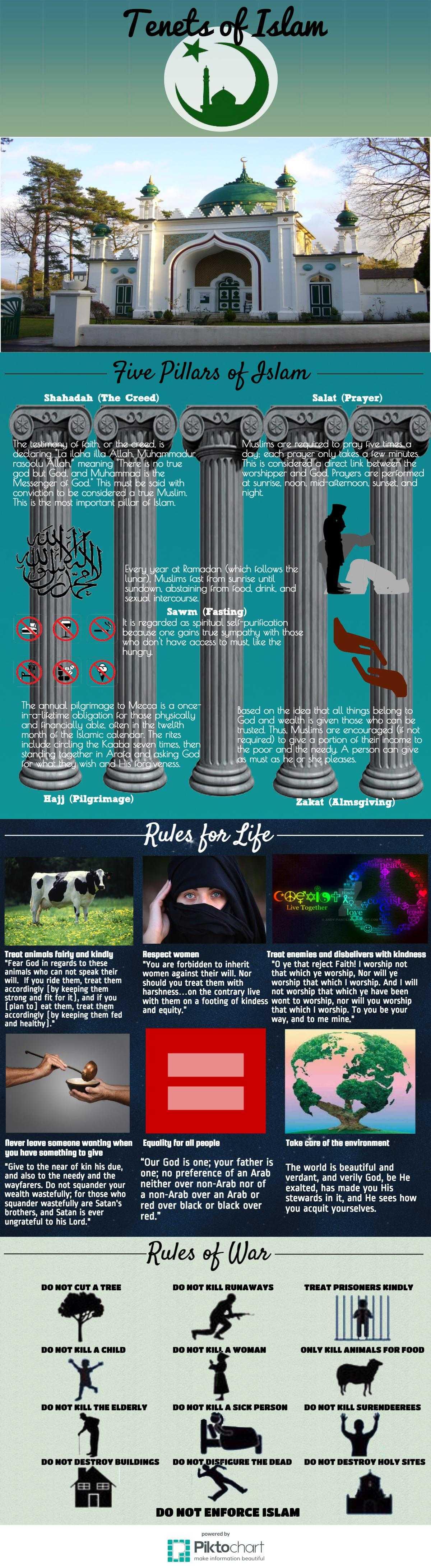 Tenets of Islam