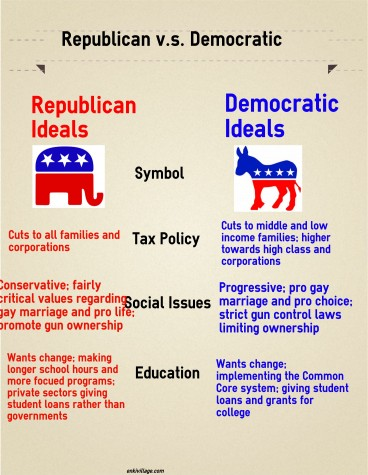 Ever wondered the difference between these two contentious parties?