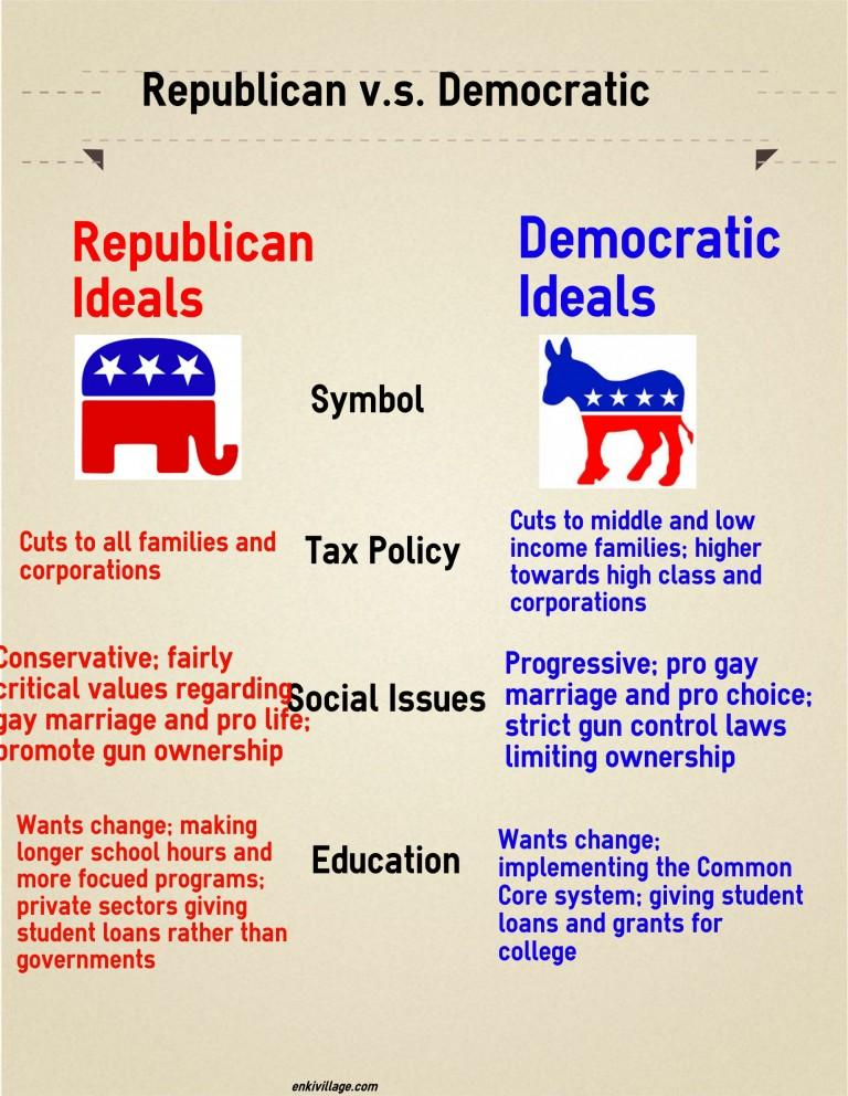 the difference between democratic government and
