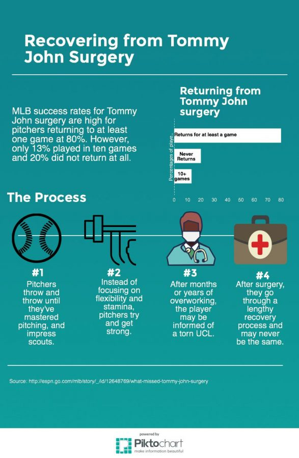 Tommy John surgery can lead to an exhaustive recovery process and could potentially end a player's career. While the majority of players return to action, only a select few return to their previous competitive level.
