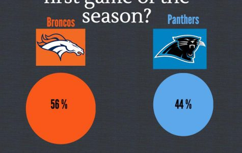 While 56% of the 100 students asked believe Denver will win, Carolina trails very close behind.