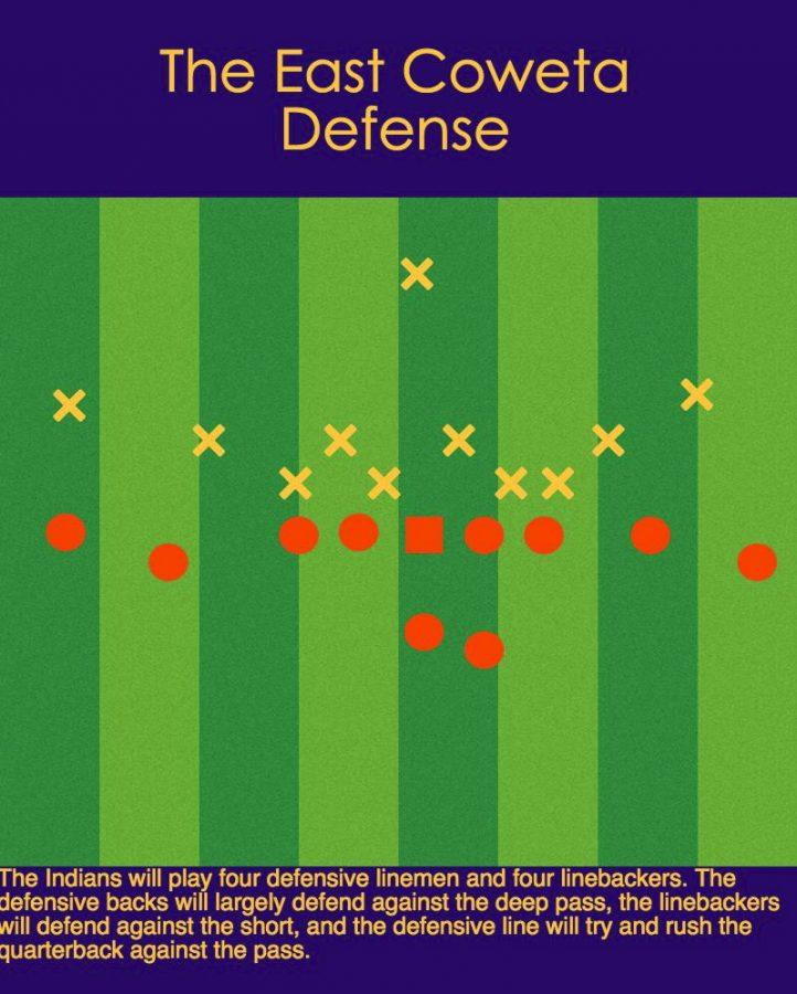 An inside look at East Coweta's deep ball type defense
