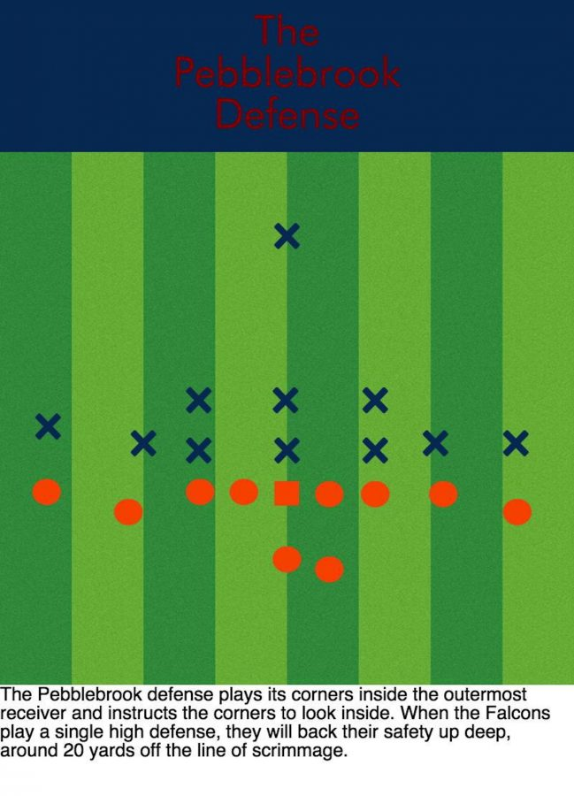 A preview at the defense the Falcons plan to bring towards NC