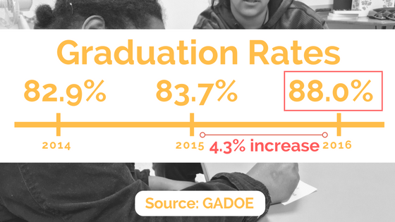 NC shows a 4.3 percent increase in graduation rates from 2015 to 2016.