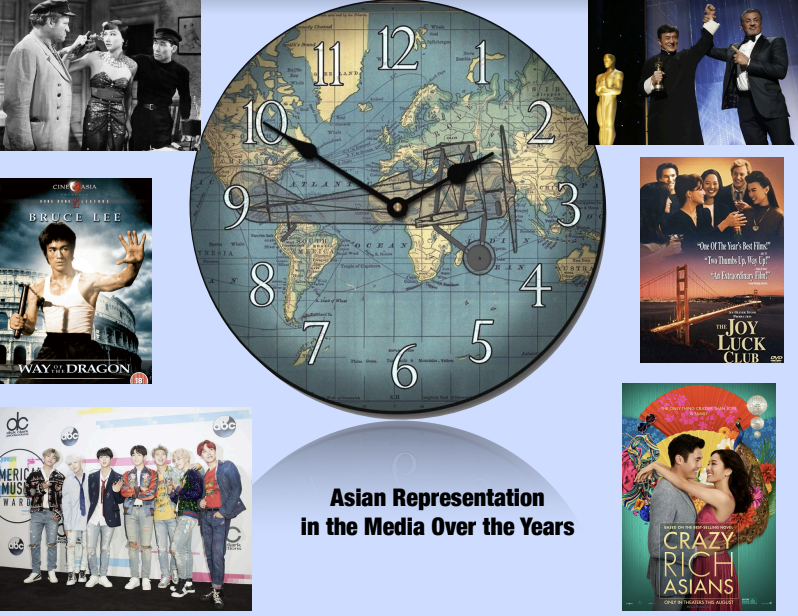 The representations of Asians in the film industry and media has come a long way since the 1930s with actress Anna May Wong in the film The Good Earth. Media entertainers like Bruce Lee, Jackie Chan, K-pop group BTS, and Constance Wu all helped give the Asian community an opportunity in the Hollywood industry.